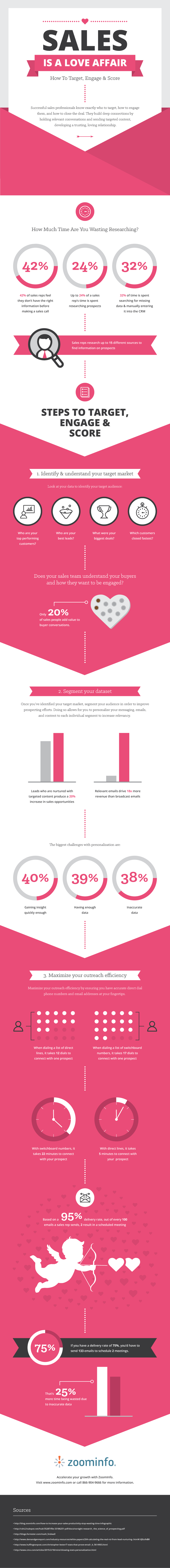 Sales-is-a-love-affair-zoominfo-infographic.png