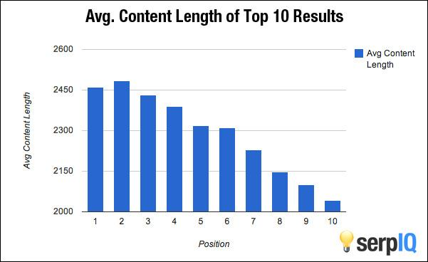 average_content_length.jpg