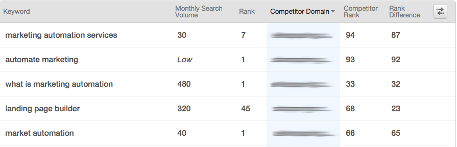 competitor_keywords