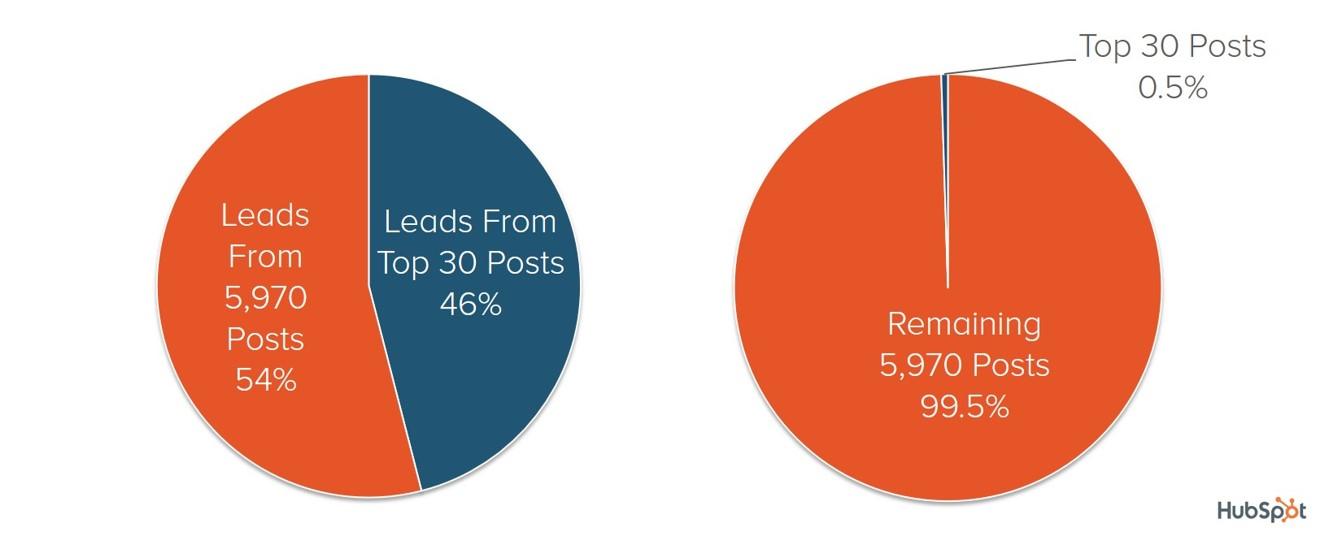 hubspot-distribution-posts-leads.jpg