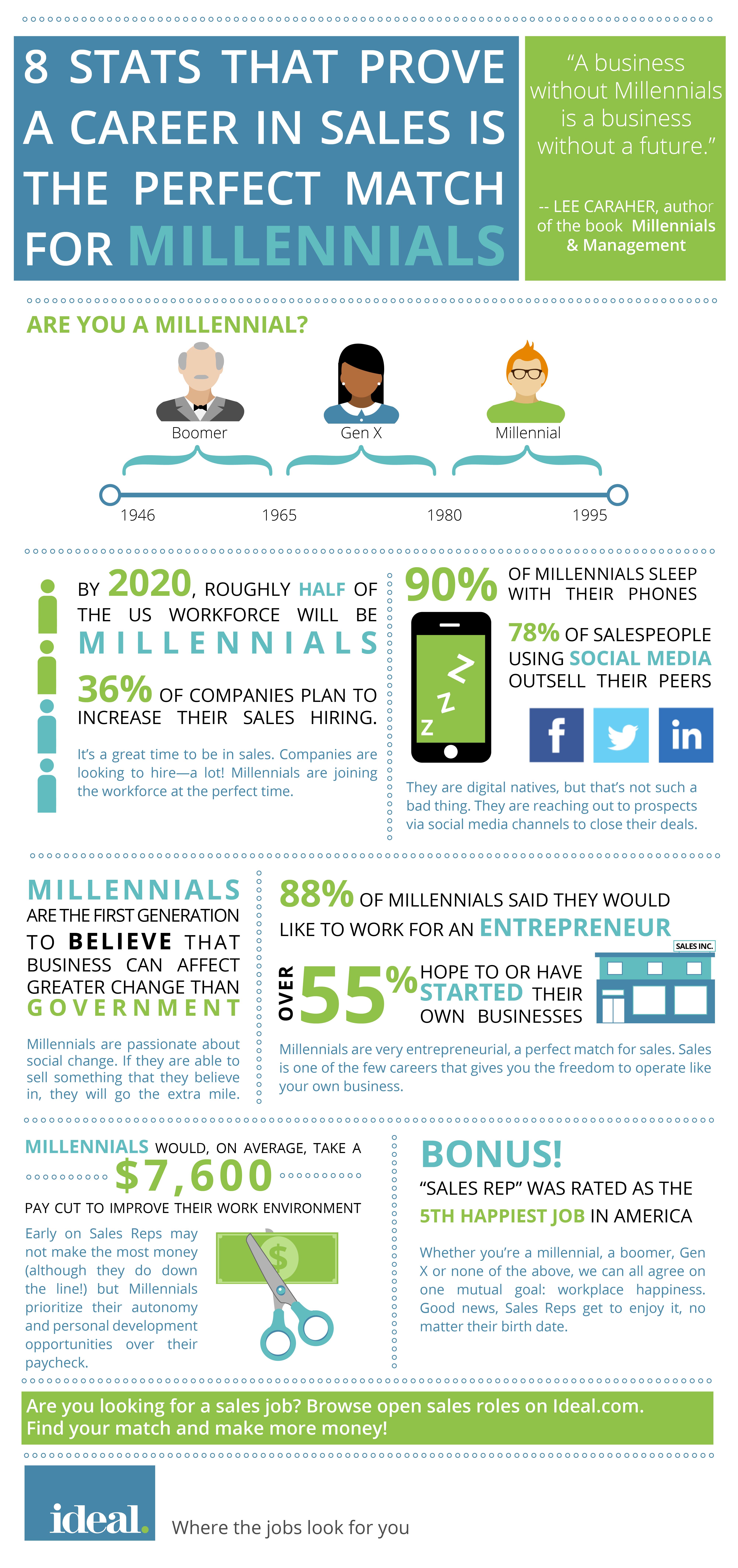 hubspot-ideal-infographic-millennials-and-sales.png