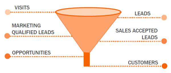 smarketing-funnel-resized-600.png