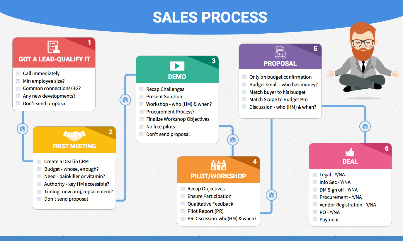 How i finally got my sales team to follow a sales process for Sales call cycle template