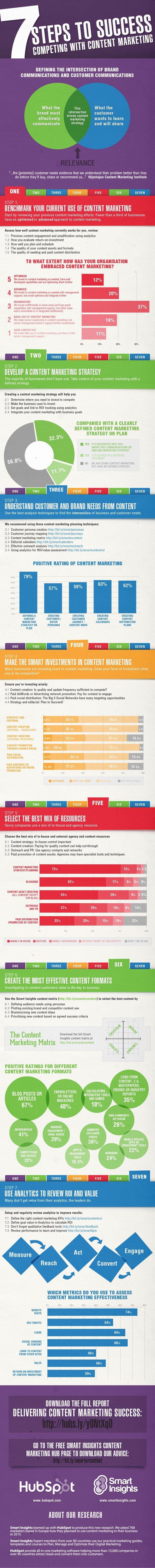 Content marketing success