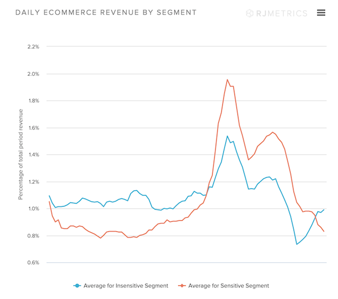Daily-Ecommerce-Revenue-by-Segment_2.png