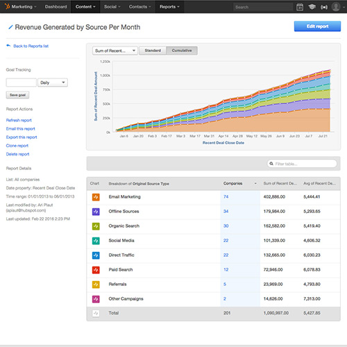 Integrated Full-Funnel Email and Marketing Analytics