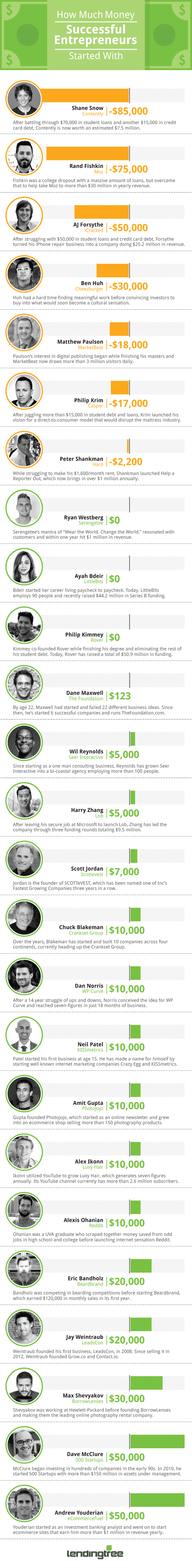 How-Much-Money-Entrepreneurs-Started-With