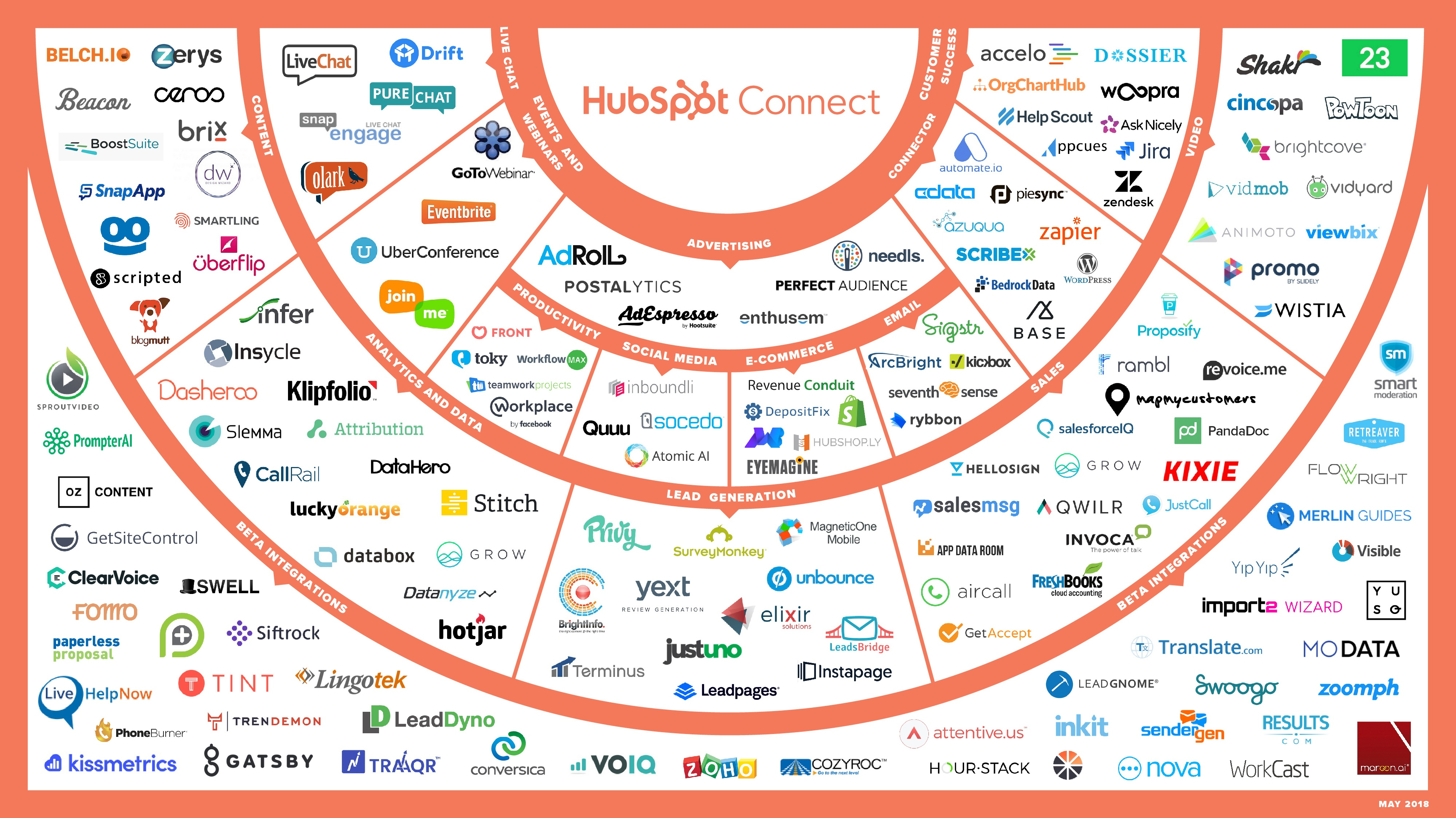 May 2018: New HubSpot Product Integrations This Month