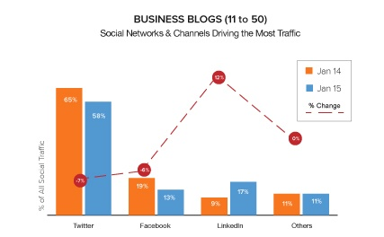 Social Media Business Blog Traffic