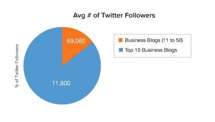 Average Twitter followers business blogs