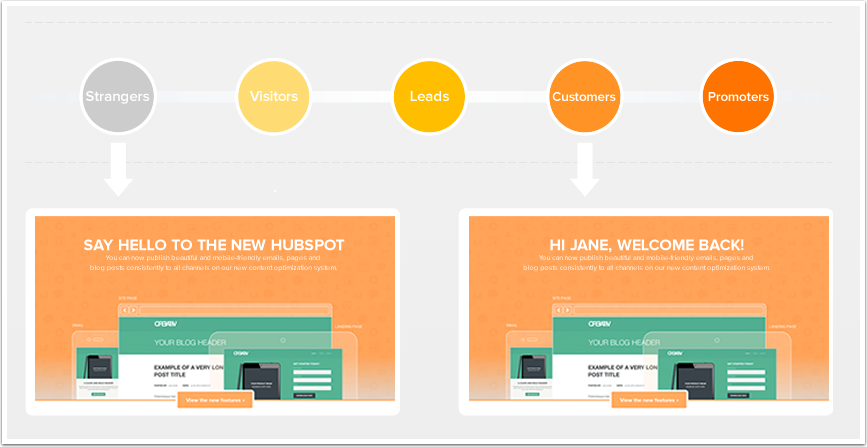 How to use personalization with your content