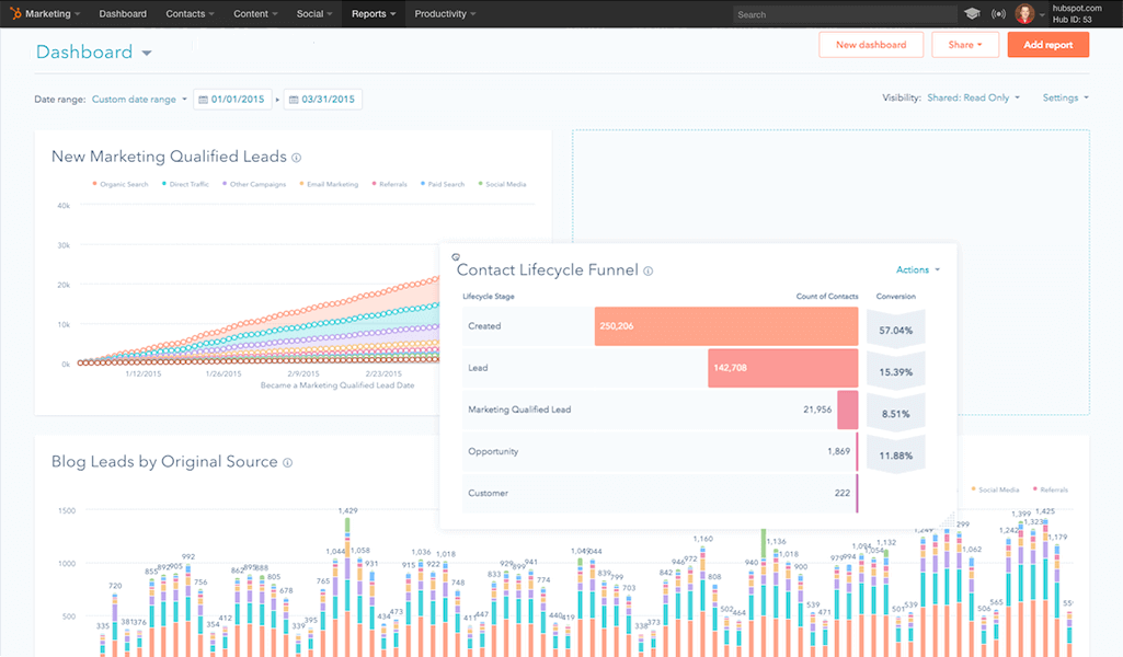 report dashboards