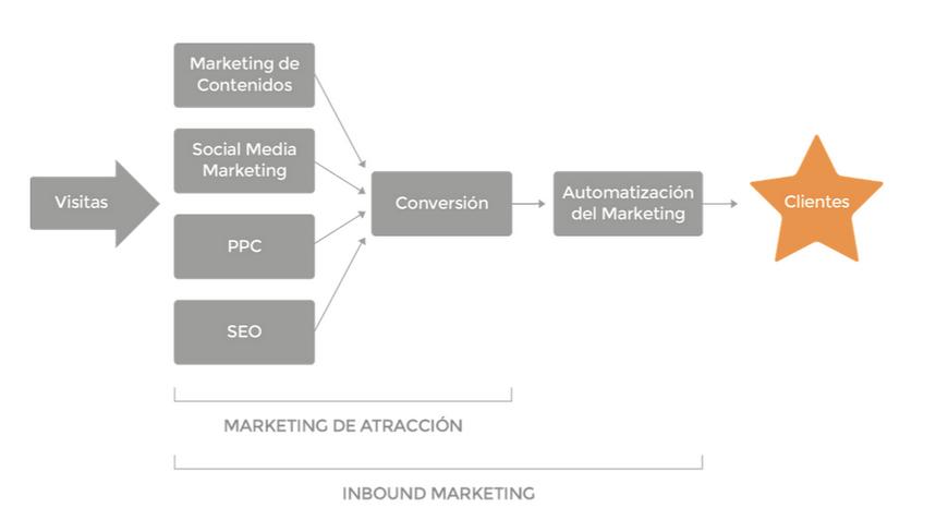 Marketing-de-Atraccion-Inbound-Marketing
