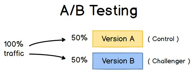 a-b-testing-explanation.jpg