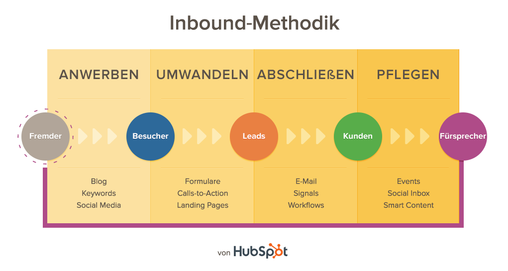 Inbound Marketing Lifecycle ©Hubspot