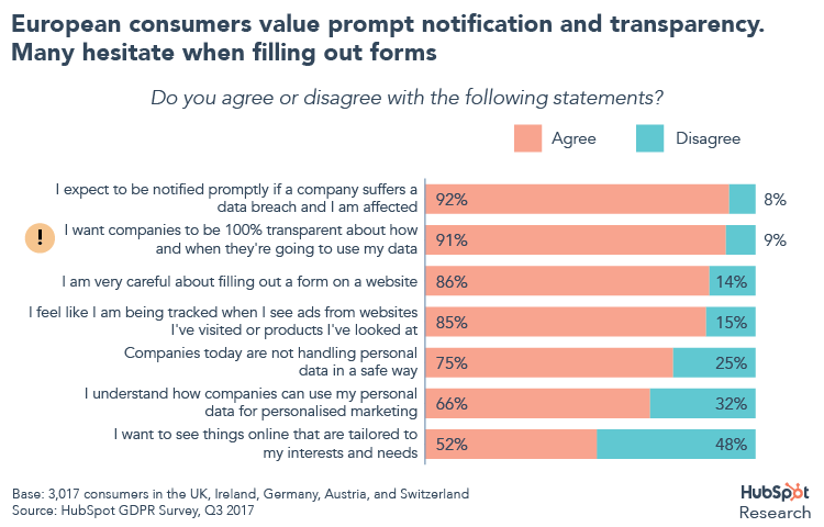 Consumers value transparency