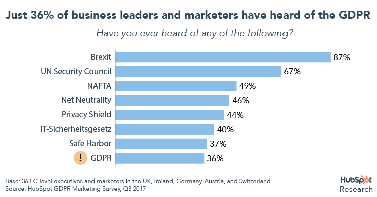 36% of business leaders and marketers have heard of the GDPR