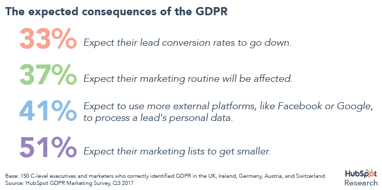 Consequences of the GDPR