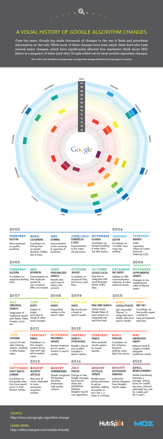 A Visual Guide To The History of Google's Algorithms