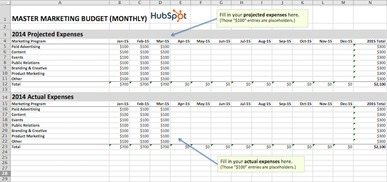 How To Manage Your Entire Marketing Budget Free Budget Planning