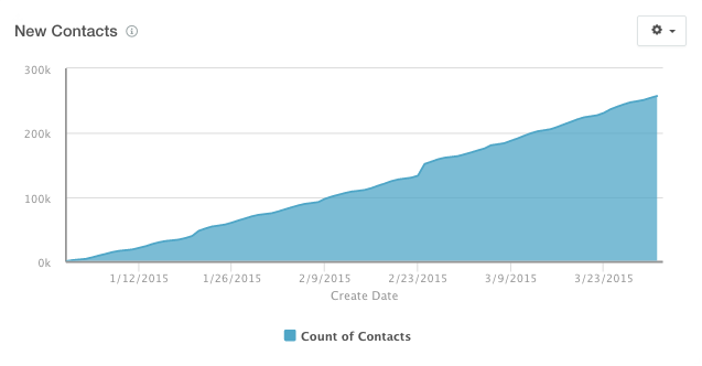 number_of_contacts.png