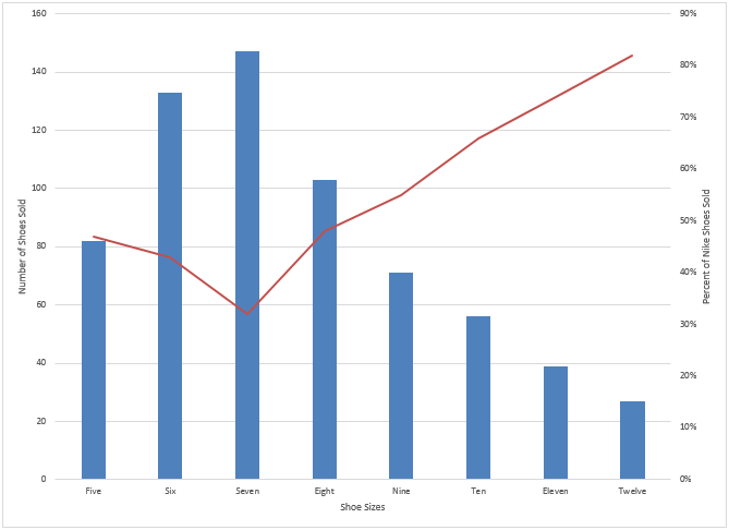 pc final chart