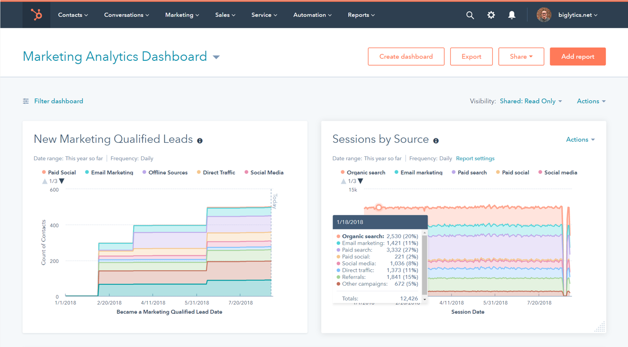 Marketing Analytics Software | HubSpot