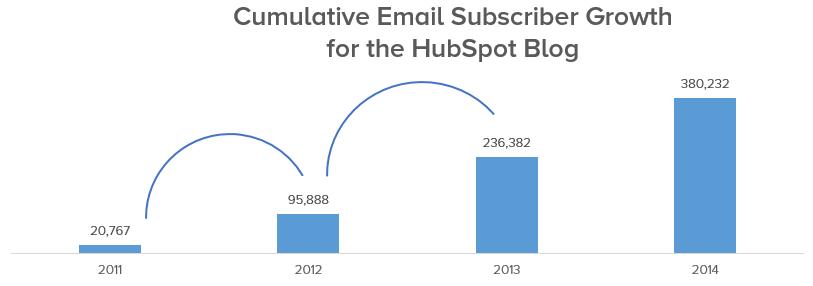 subscriber-growth-hubspot-blog-1.png