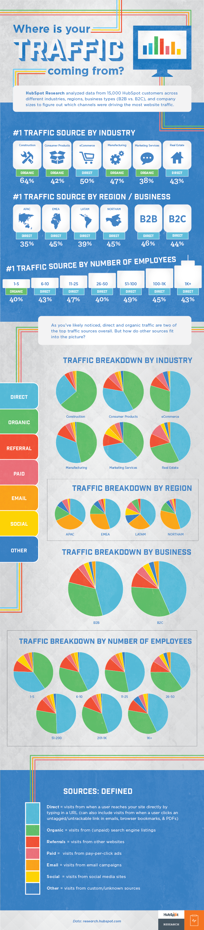 Where does the traffic comes from infographic by Hubspot