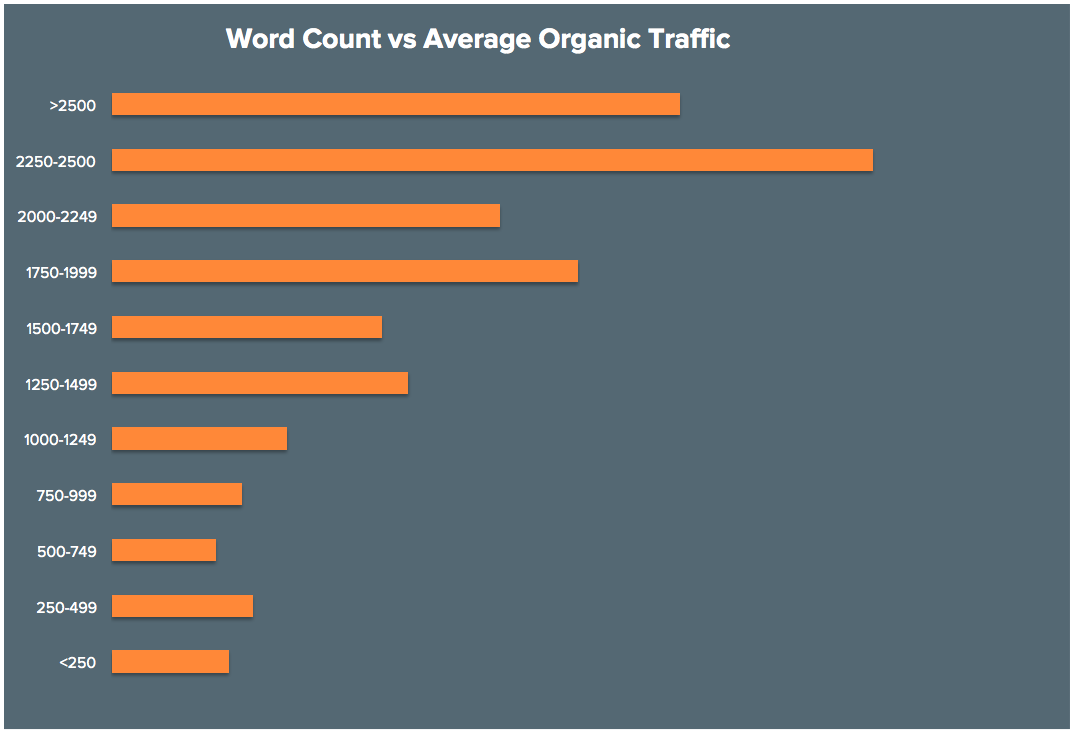 word-count-vs-organic-traffic.png