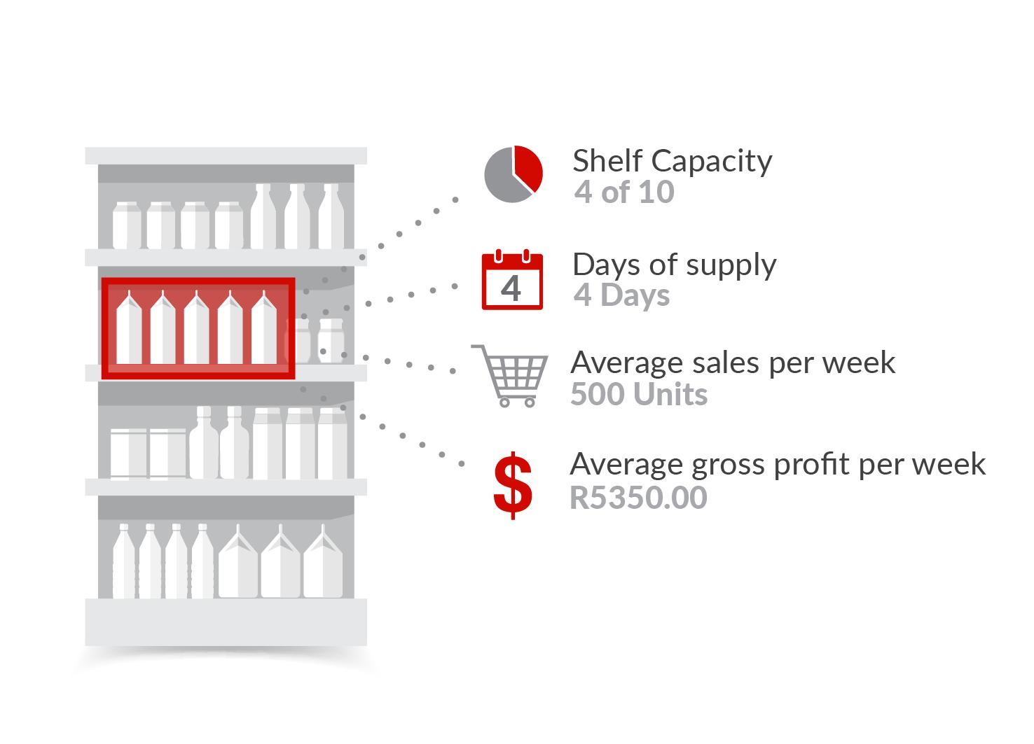 Retail execution  Planorama