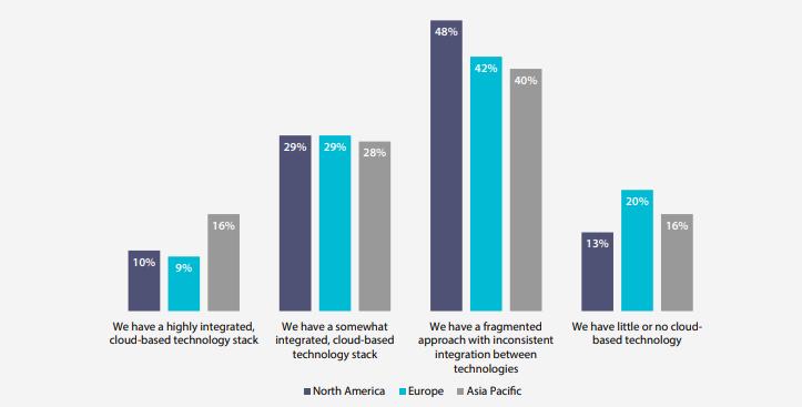 Adobe_Econsultancy engagement report