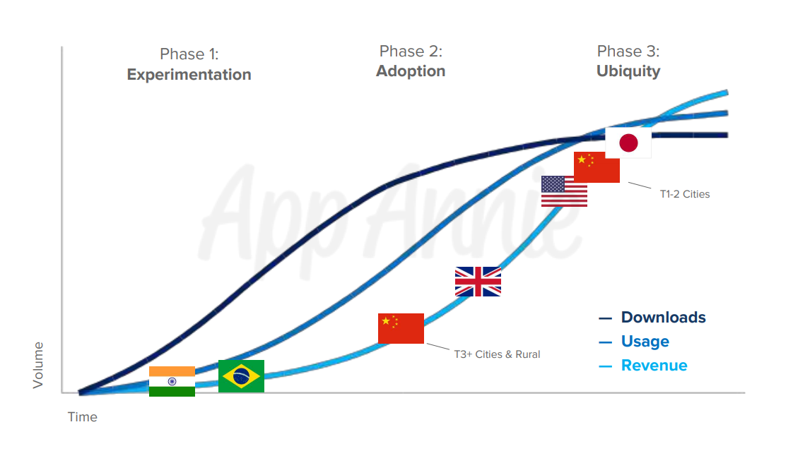 Mobile Market Maturity Chart_App Annie