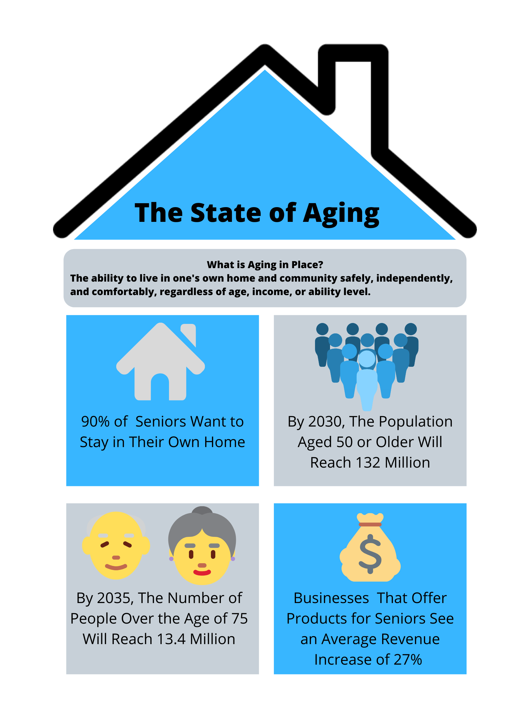 The State of Ageing (3)