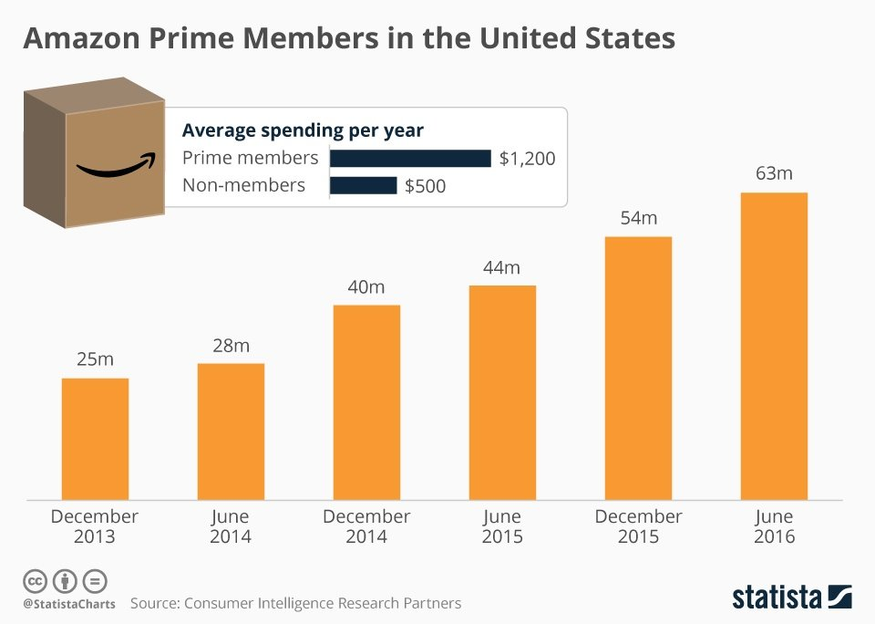 Amazon Prime Members Annual Spending