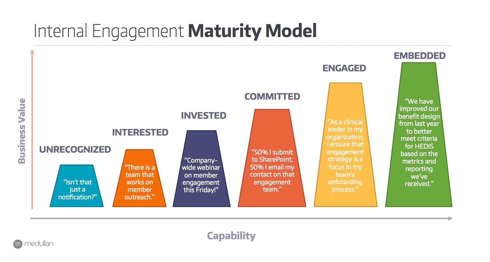 Internal Engagement Maturity Model