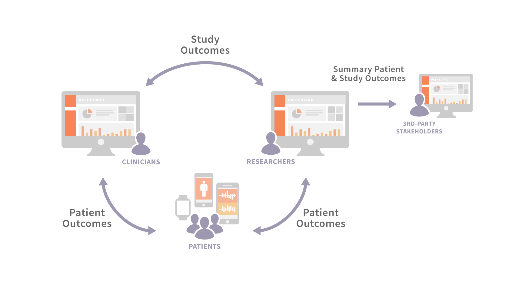 Building upon the core modules of ResearchKit improves patient accessibility and recruitment capability while enabling a wealth of new research possibilities as more and new types of data can be gathered on a real-time basis.