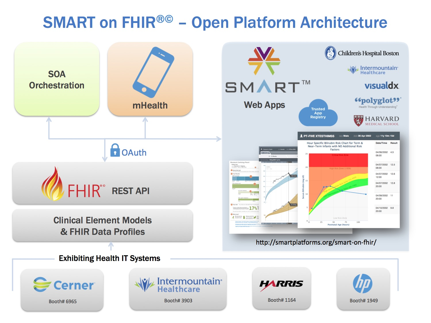 Smart on FHIR - Open Platform Architecture Infographic