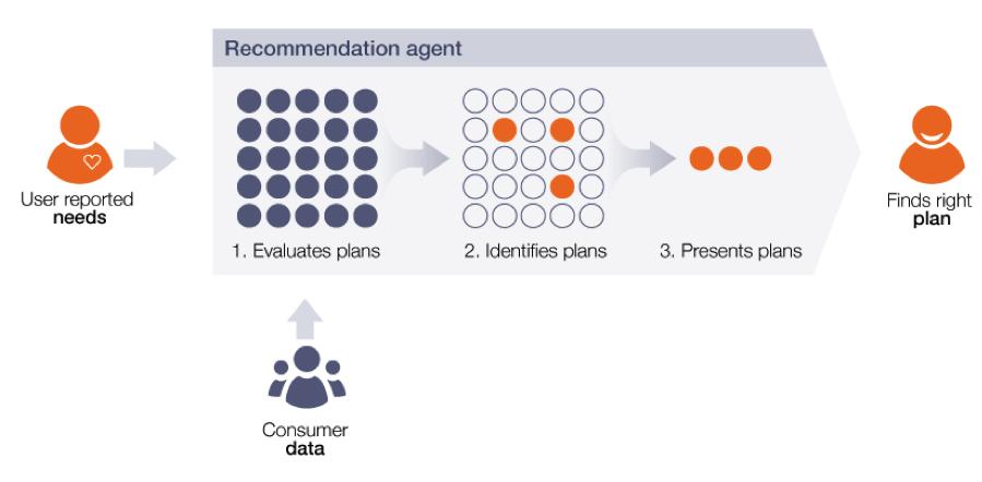 recommendation_agent