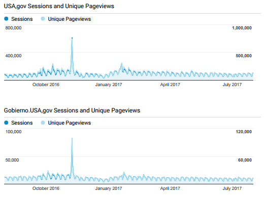 Screenshot of USA.gov and GobiernoUSA.gov unique pageviews/sessions from google analytics.