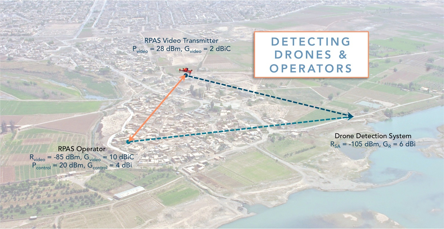 The Key To Rpas Uas And Drone Detection