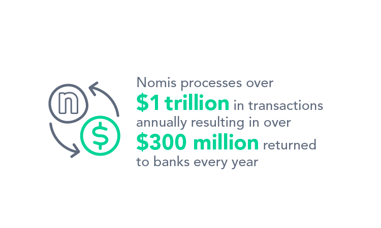 Nomis processes over $1 trillion in transactions annually resulting in over $300 million returned to banks every year