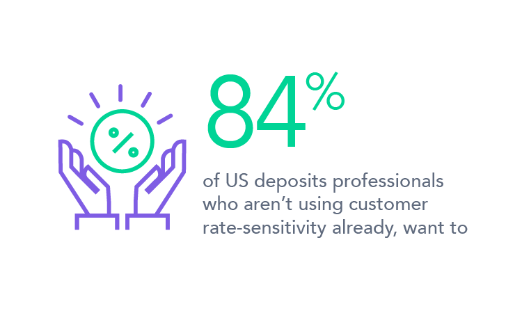 84% of US deposits professionals who aren't using customer rate-sensitivity already, want to