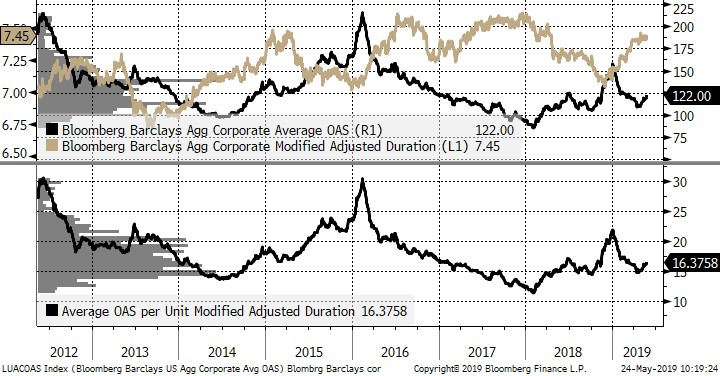 Are Triple B-Rated Corporate Bonds the New As?