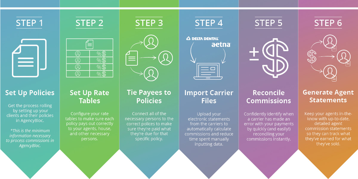 AgencyBloc's 6 Steps to Commissions Processing