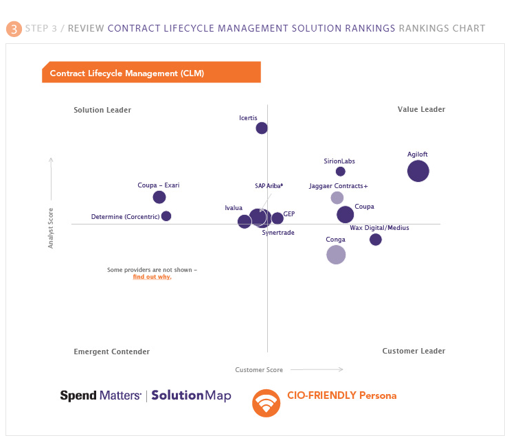 Spend Matters Spring 2020 SolutionMap for CIO-Friendly CLM