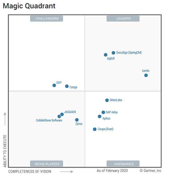 2020 Gartner Magic Quadrant for Contract Life Cycle Management graphic