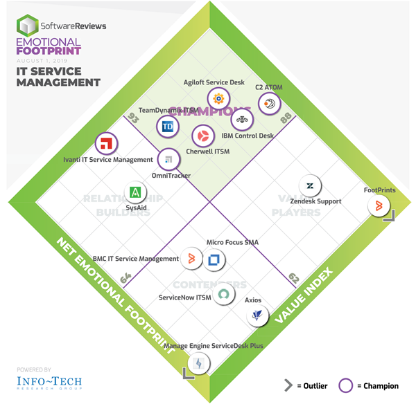 SoftwareReviews ITSM Emotional Footprint awards