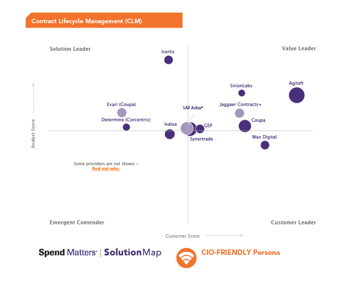 Spend Matters Q4 2019 Solution Map CIO Friendly persona