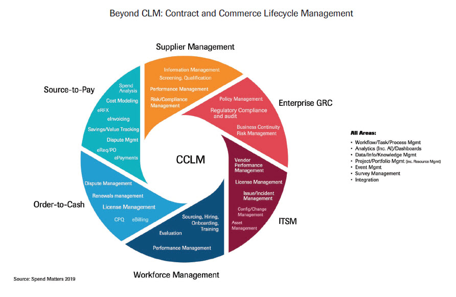 Beyond CLM: contract and commerce lifecycle management graphic